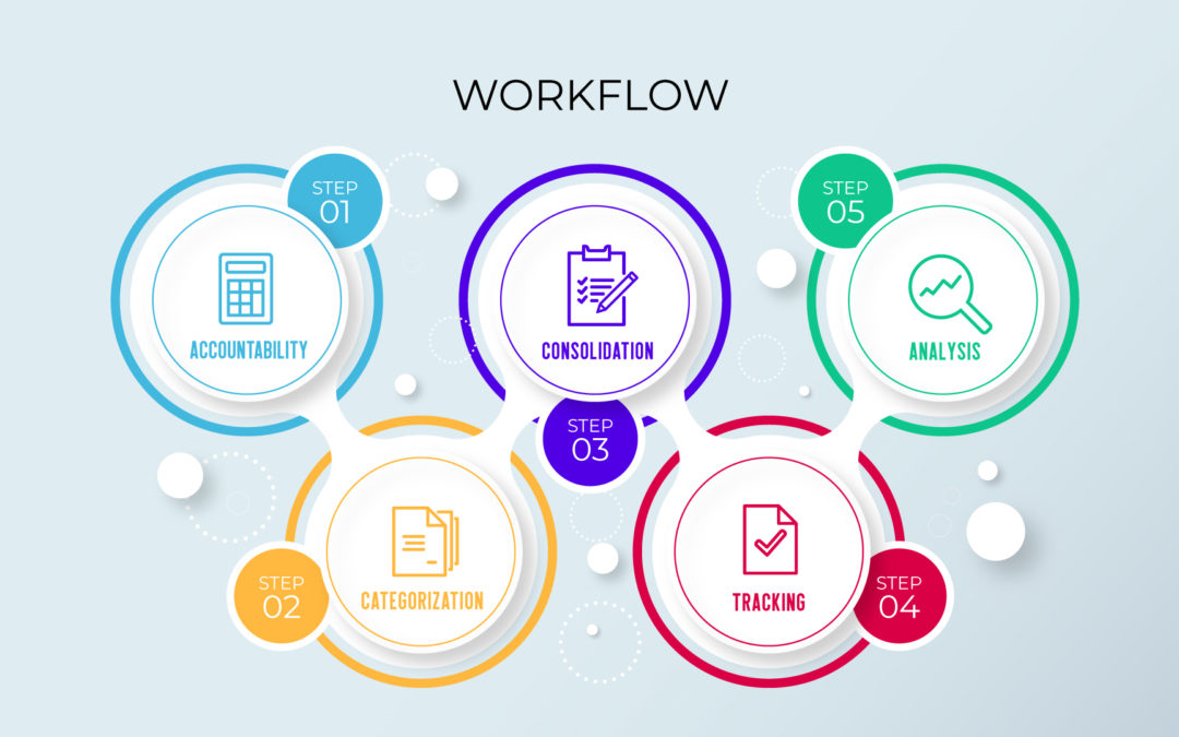 5 Elements of a Successful Work Order System